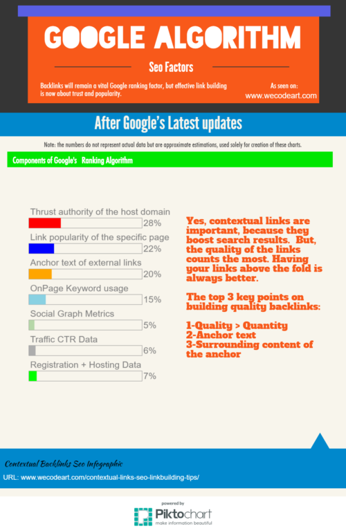 Contextual links seo infographic