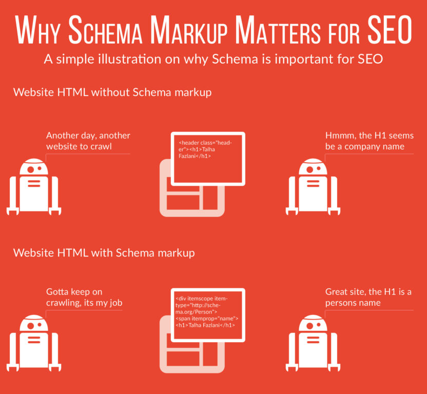 Schema Markup On Page Seo Importance
