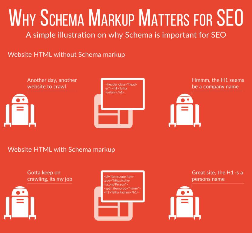 Schema Markup On Page Seo Importance
